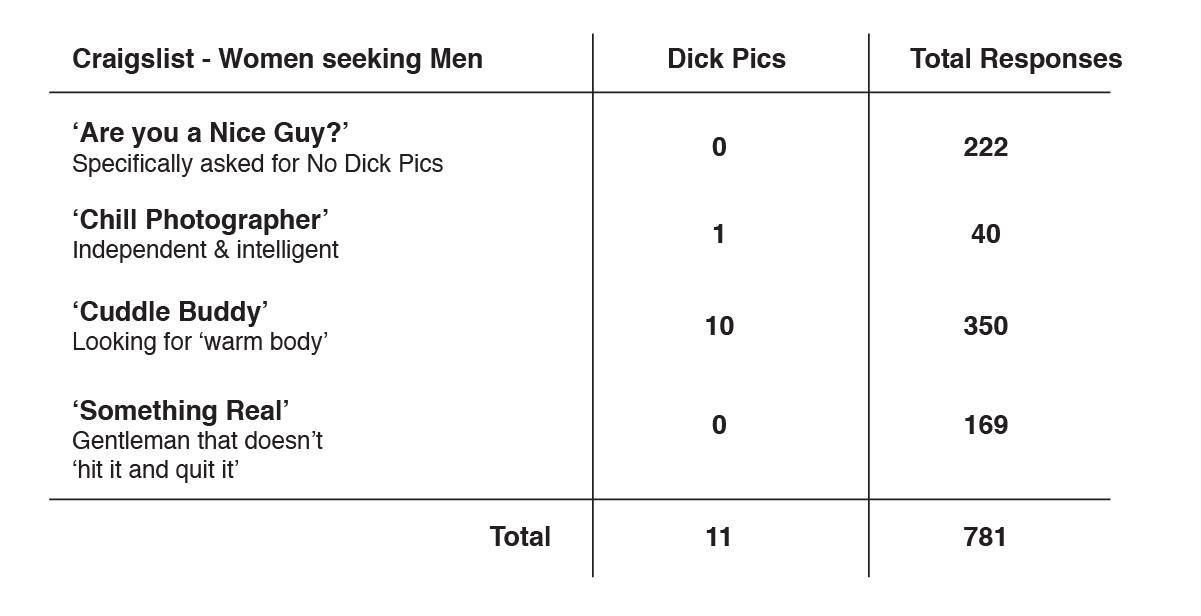 different dicks
